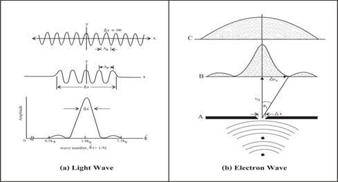 What is electron wave - particle duality, could we understand it?